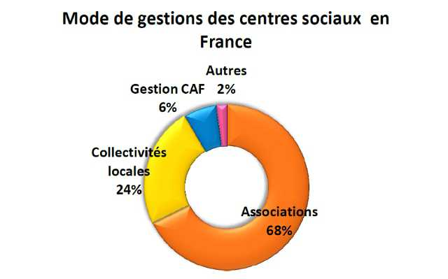 Mode de gestion des csx  national
